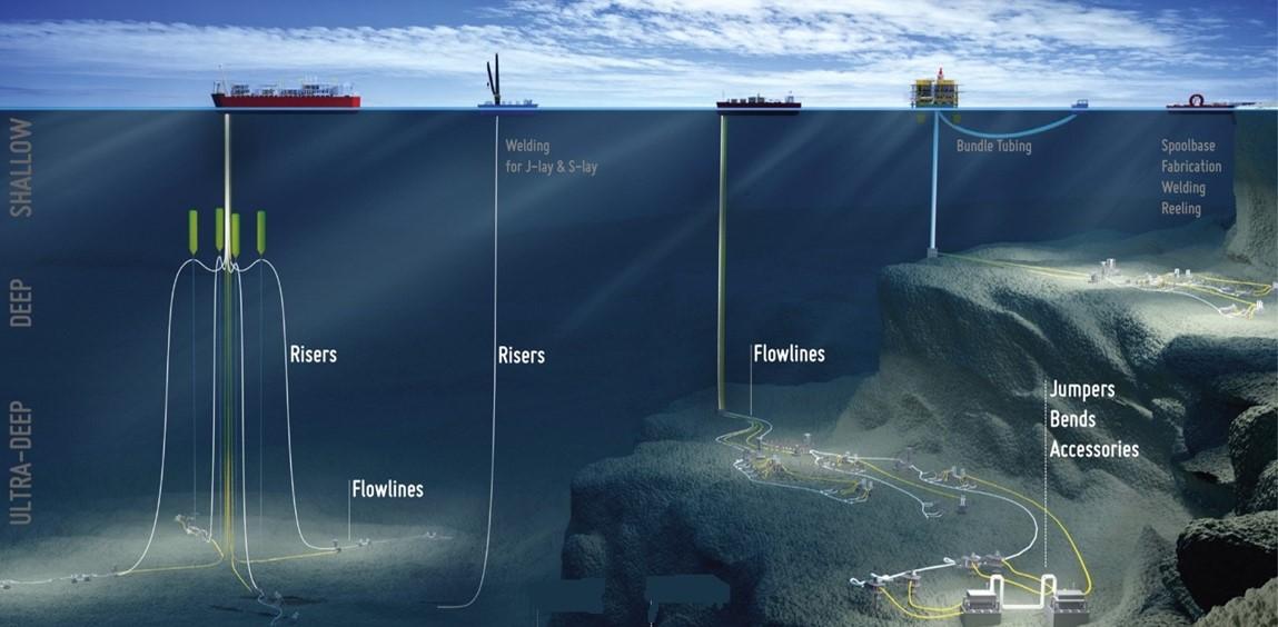 海底アンビリカル、ライザー、フローライン(SURF)